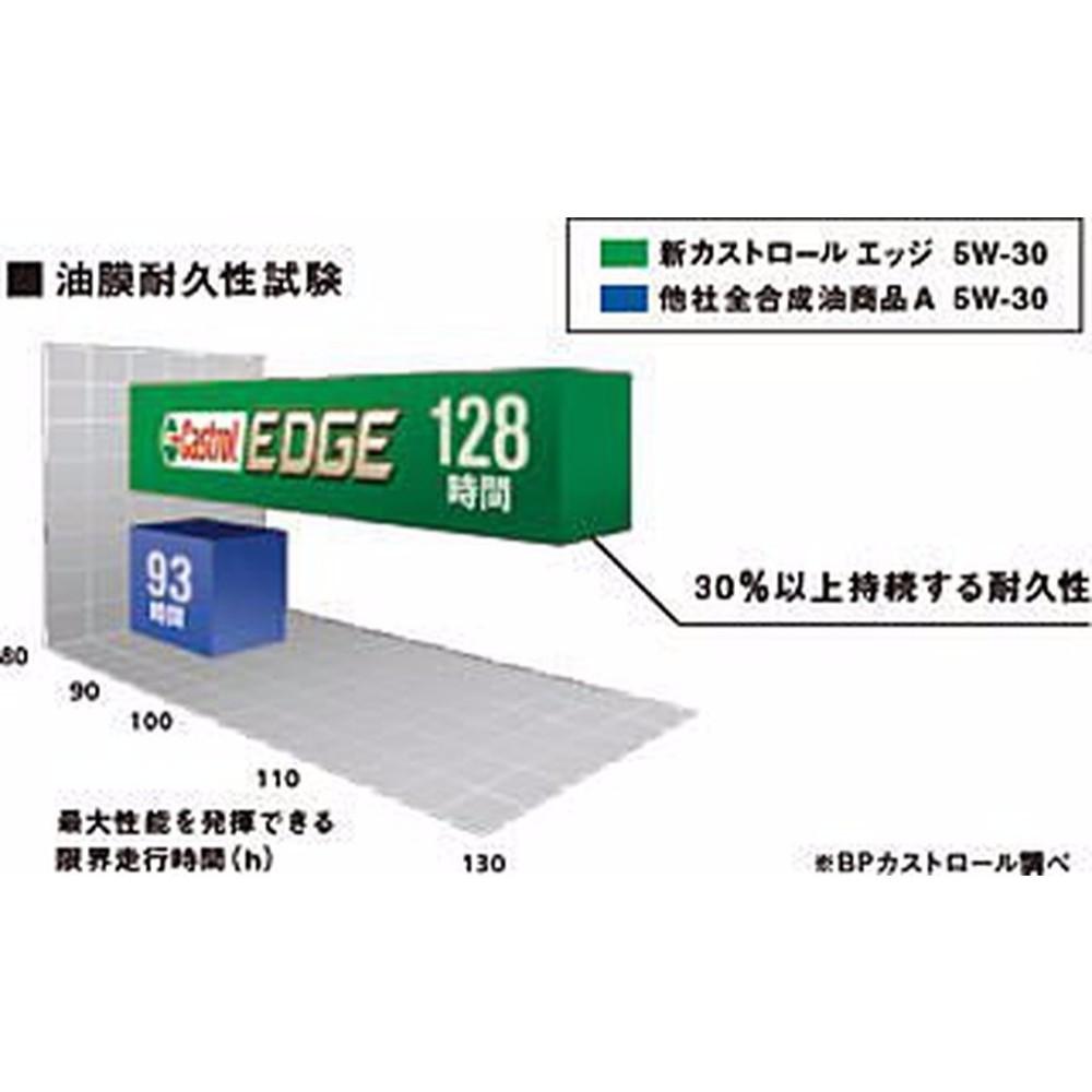 易油網castrol 極緻 edge titanium 5w30 5w-30機油 鈦添加 日本原裝