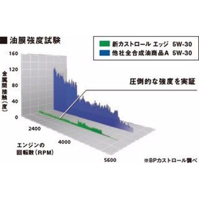 易油網castrol 5w40 edge titanium 5w-40 極緻 合成機油 日本原裝 鈦 (10折)